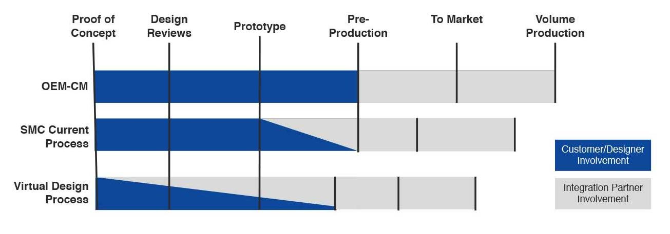 SMC Product Development to Production Timeline