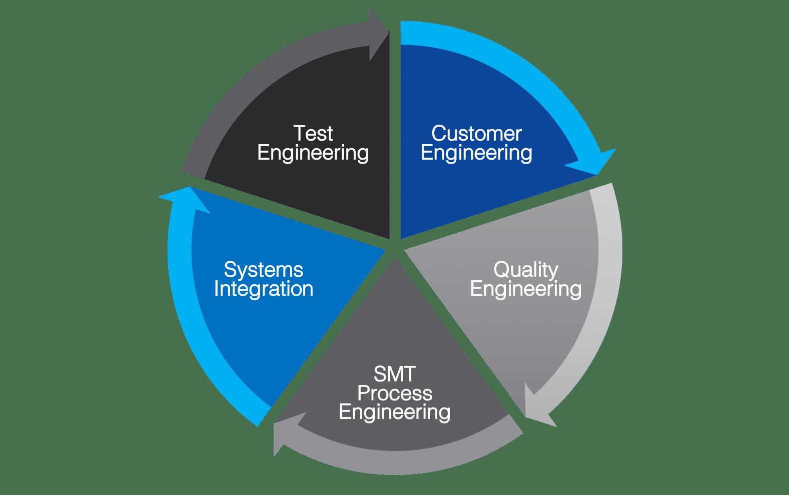 SMC - Focused Engineering Support